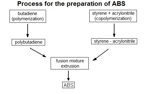 Process for the preparation of ABS