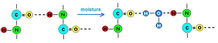 Formation of hydrogen bonds in polyamides