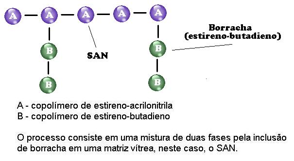 Estrutura química do ABS