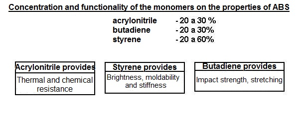 Concentration and functionality of the monomers on the properties of ABS